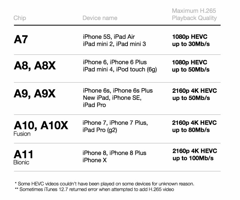 How to know if my iDevice supports HEVC