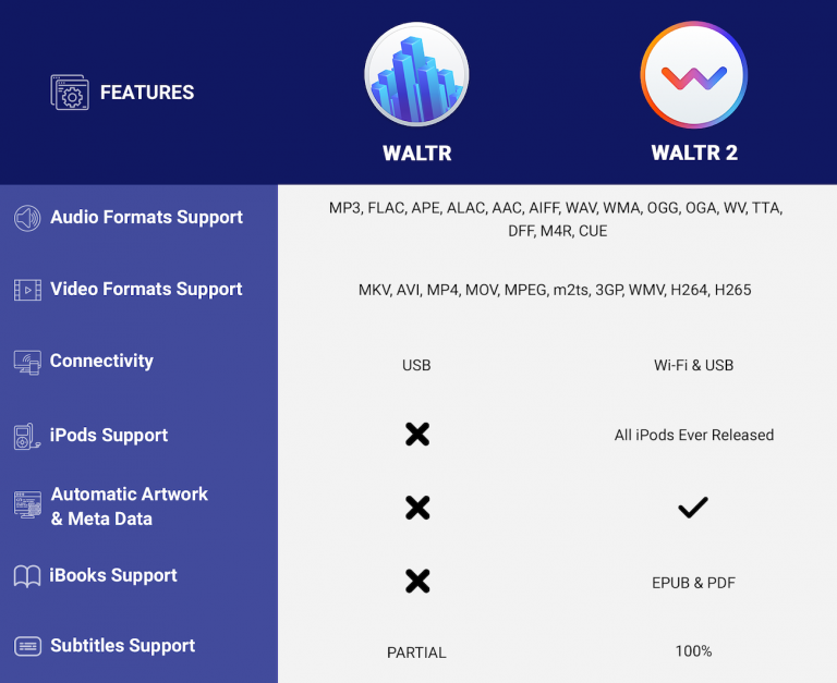 WALTR 1 vs WALTR 2 comparison table