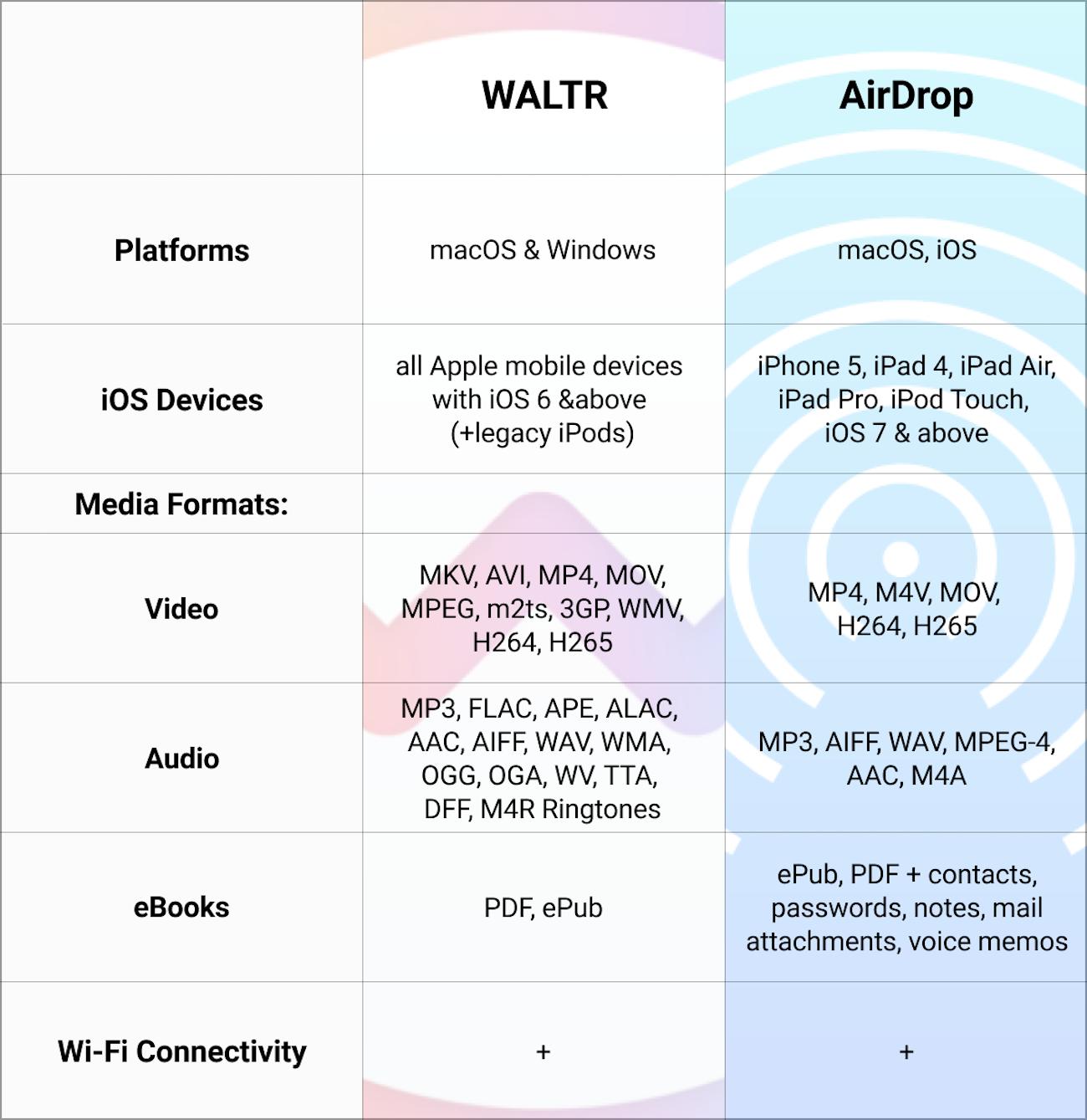 WALTR vs AirDrop