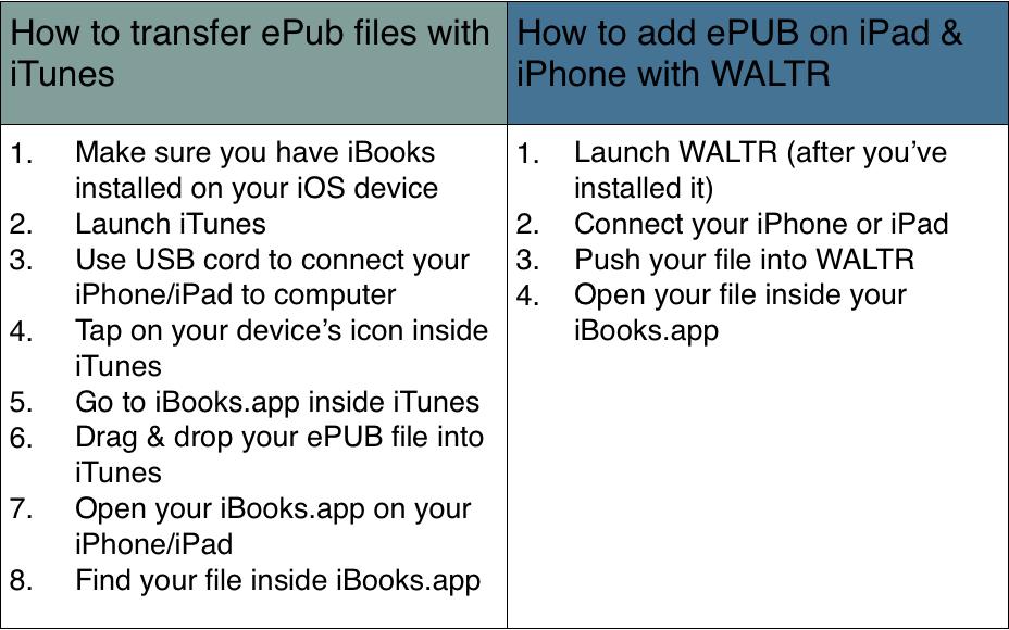 how to put epub on iPad, iPhone - table