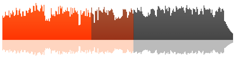 Waveform SoundCloud
